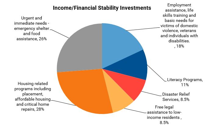 Income - Financial Stability | United Way of Northern